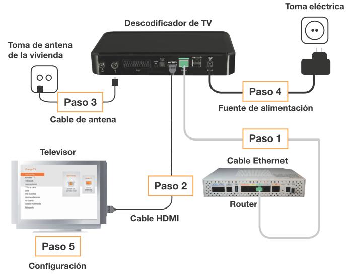conecta tu descodificador de orange tv en 5 pasos ayuda orange. Black Bedroom Furniture Sets. Home Design Ideas